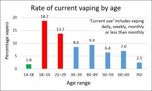 vaping age rating