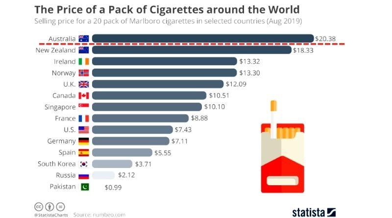 Australia tobacco price ranking